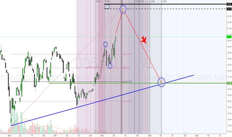 00642U: 元大S&P石油(00642U)-短多長空