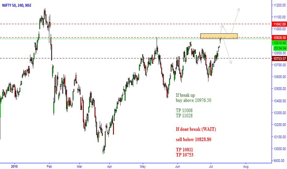 NIFTY: Nifty Possible Move