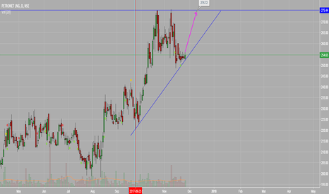 PETRONET: Ascending Triangle looks like PetrolNet move Up tgt 274.