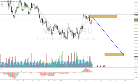 NZDCHF: NZDCHF inverted HAMMER on the 4hour hitting resistance