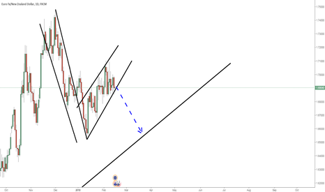 EURNZD: EURNZD: Reversed flag formation