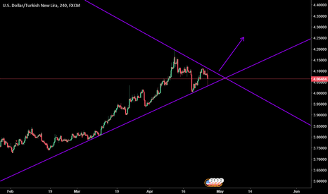 USDTRY: possible upside