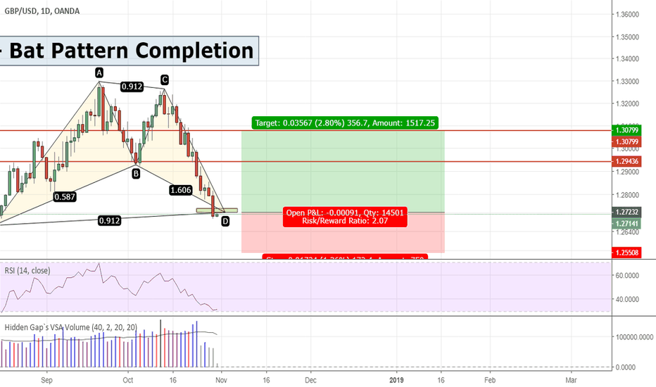 GBPUSD: GBPUSD - Bat Pattern Completion