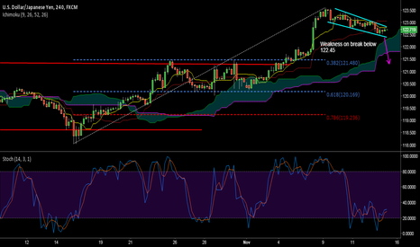 USDJPY: USD/JPY - which way from here?