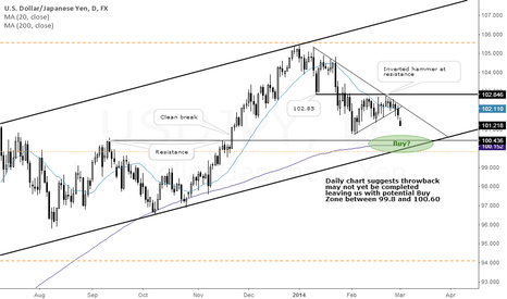 USDJPY: USD/JPY on its Way to Long-Term Support