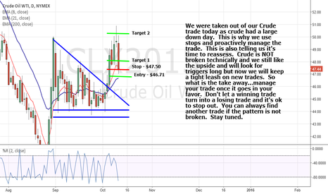 CLX2015: Crude is scared of heights