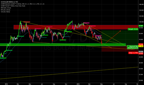 DXY: DXY LONG ALL HAIL FED