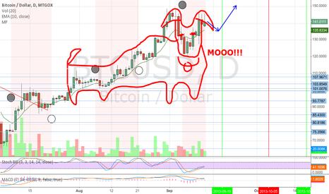 BTCUSD: Red bull pattern