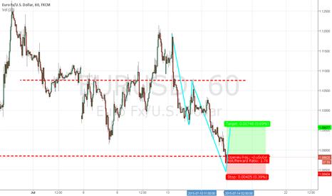 EURUSD: I think the bulls are coming...