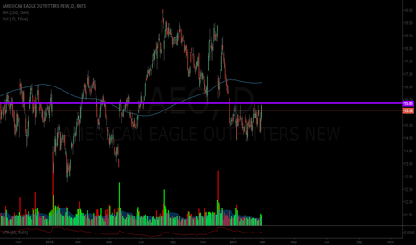 AEO: Waiting and watching $AEO
