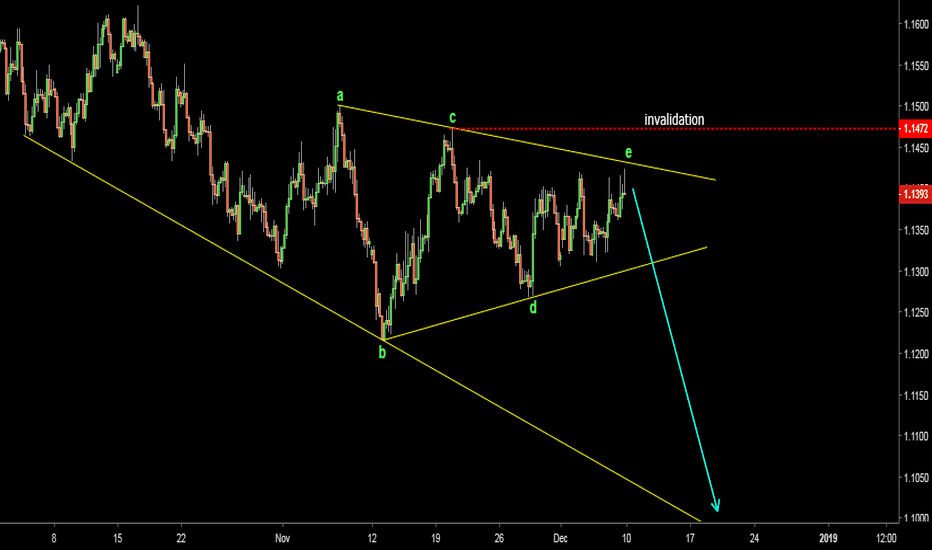 EURUSD: EURUSD completed triangle, could drop to 1.10