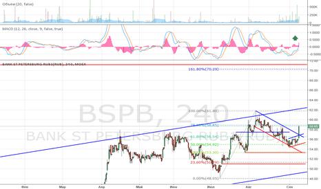BSPB: Пора покупать после коррекции.