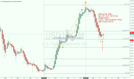 USDJPY: A star heikin means decline stoped, gains coming