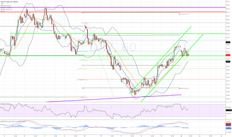 DXY: USD Index analysis