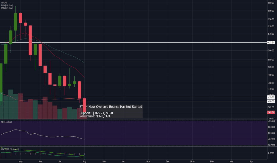 ETHUSD: ETH 4 Hour Oversold Bounce Has Not Started