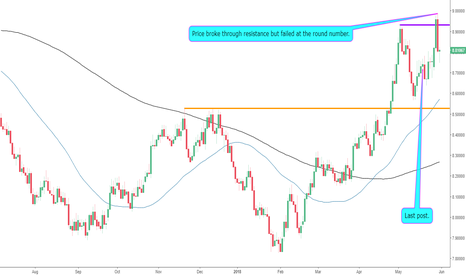 USDSEK: Round Number Holds Strong on The USDSEK