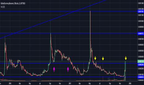 GCRBTC: GCR/BTC 500% profit potential. Risky trade!