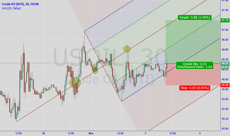 USOIL: long oil?