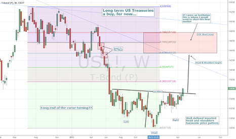 US1!: Long term US Treasuries - A buy, for now...
