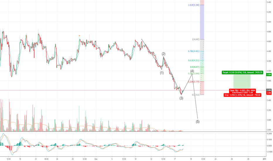 NATGASUSD: One more push before falling further!