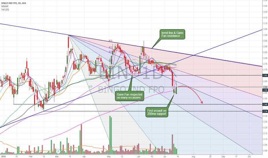 BIN: $BIN Gann Fan resistance, 200ma and price level