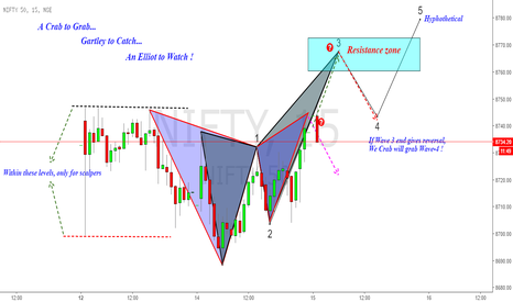 NIFTY: Nifty :Crab to Grab, Gartley to catch, Elliot to Watch !