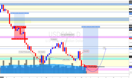USDCAD: USD/CAD Daily Update (6/9/17) *Massive CAD weakness possible