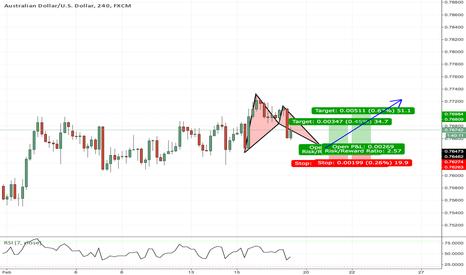 AUDUSD: Potential Trend Bat