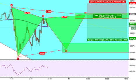 USDCHF: USDCHF Gartley Formation