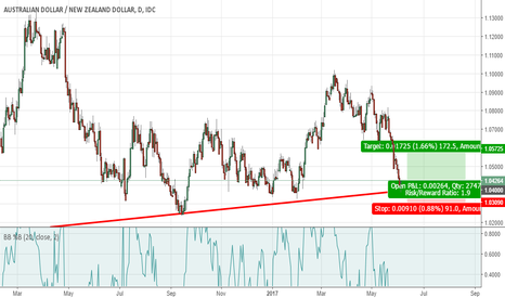 AUDNZD: Long AUDNZD on weekly trendline