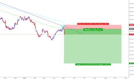 BT.A: BT Group Short Trade - Barcap downgraded Stock