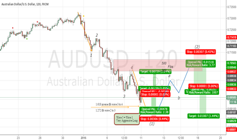 AUDUSD: Looking for a 3 Wave Correction To Short ???