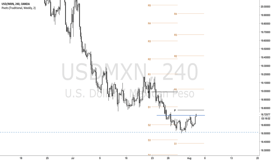 USDMXN: Peso reversing ???