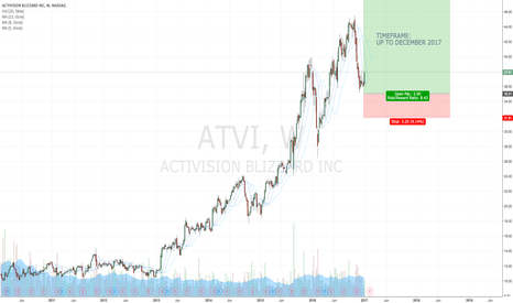 ATVI: Activision Blizzard - New High expected