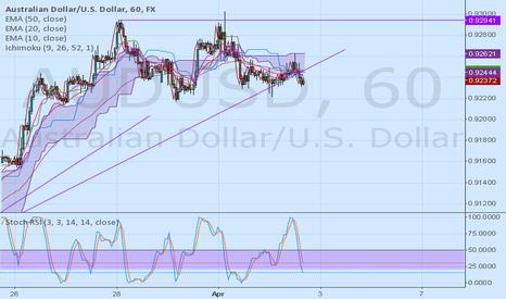 AUDUSD: AUD/USD Bearish probability! Double Top Pattern