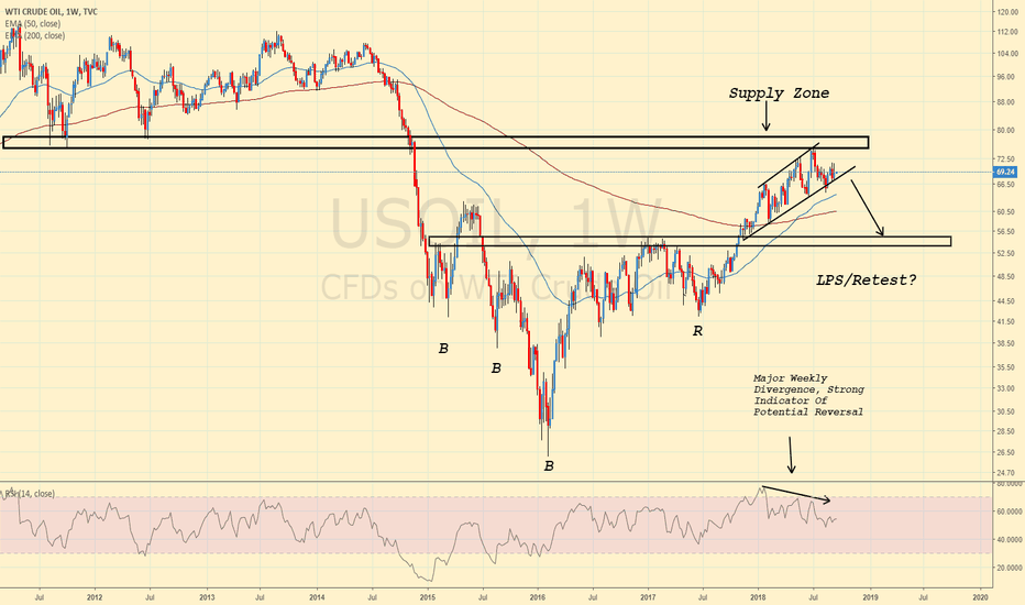 USOIL: HUGE CRUDE OIL DROP INCOMING?