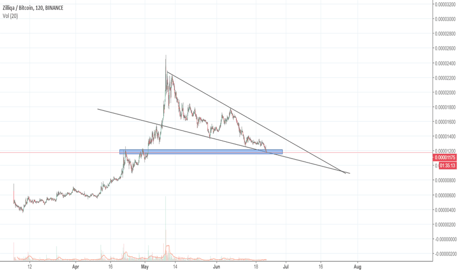 ZILBTC: zil might  bounce here