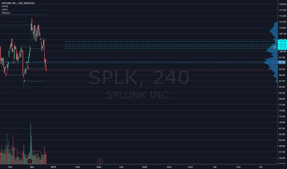 SPLK: NASDAQ SPLK trade plan