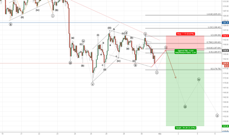 XAUUSD: Waiting to sell