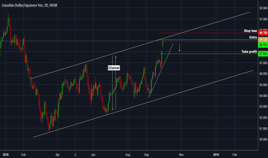 CADJPY: CADJPY - The price may trigger a bounce on channel trend line
