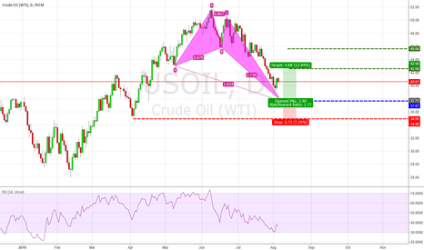 USOIL: [USOIL] Educational Purpose Potential Crab Bullish formation
