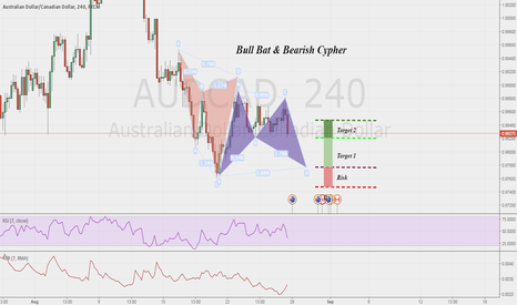 AUDCAD: Bull Bat & Bearish Cypher