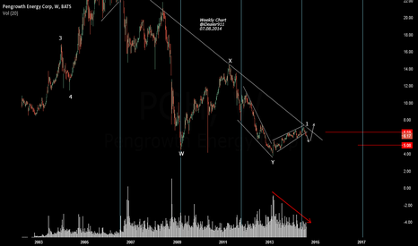 PGH: PGH need to trade above 6.50, otherwise going to 5.50--5 as max.
