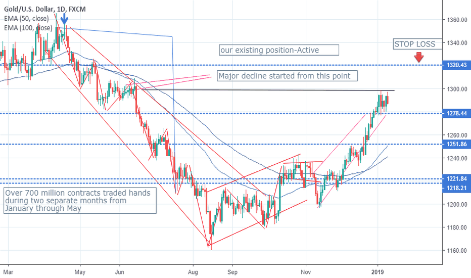 XAUUSD: Breaking the Fourth Wall:The Fourth Wall Will Protect You.