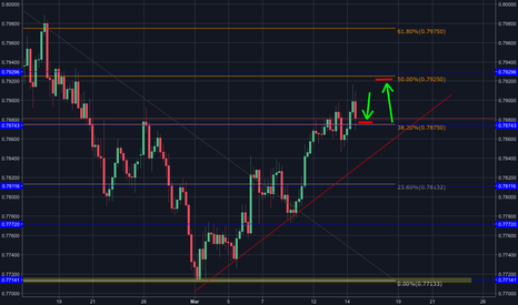 AUDUSD: AUDUSD Retracment (buy)