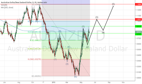AUDNZD: Price broke out a major resistance level.