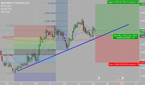 CHFUSD: CHF/USD - H1