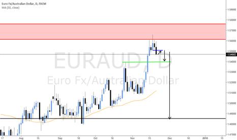EURAUD: EURAUD entry short on pullback (Swing trading - High RR)