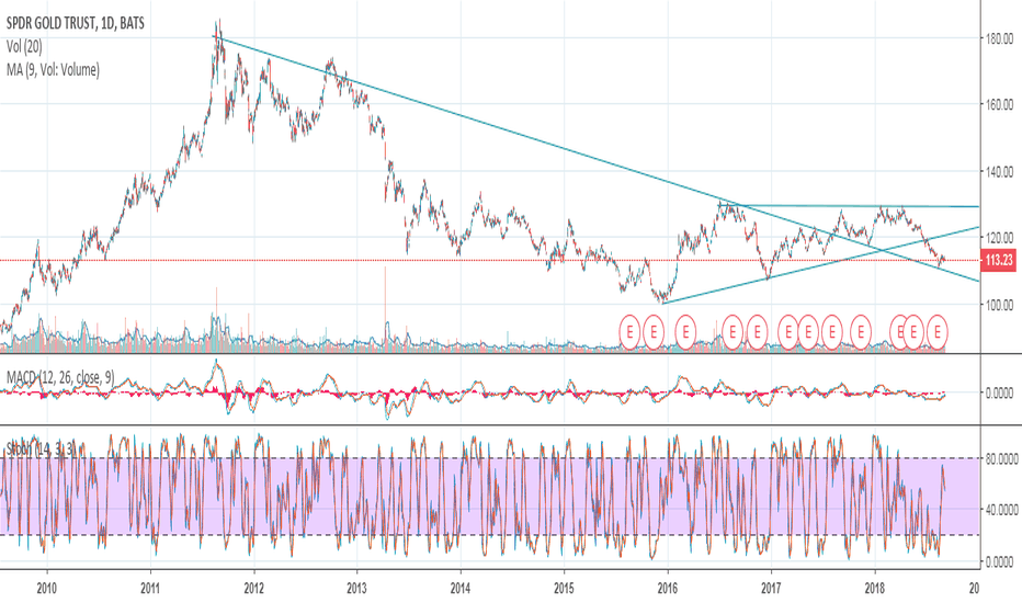 GLD: gold gld support?