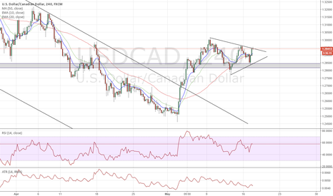 USDCAD: $USDCAD 4hr chart Symmetric triangle pending breakout
